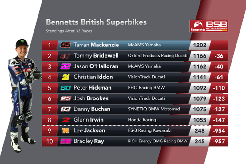 Your final Bennetts BSB Championship standings